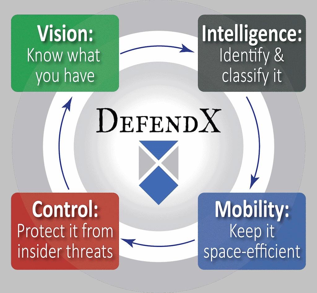 defendx case studies